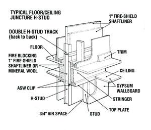 Drywall / Firwall H-Stud Installation