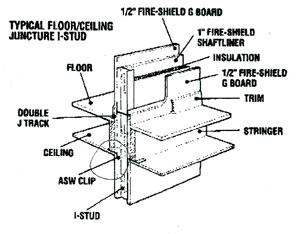 Drywall / Firewall I-Stud Installation